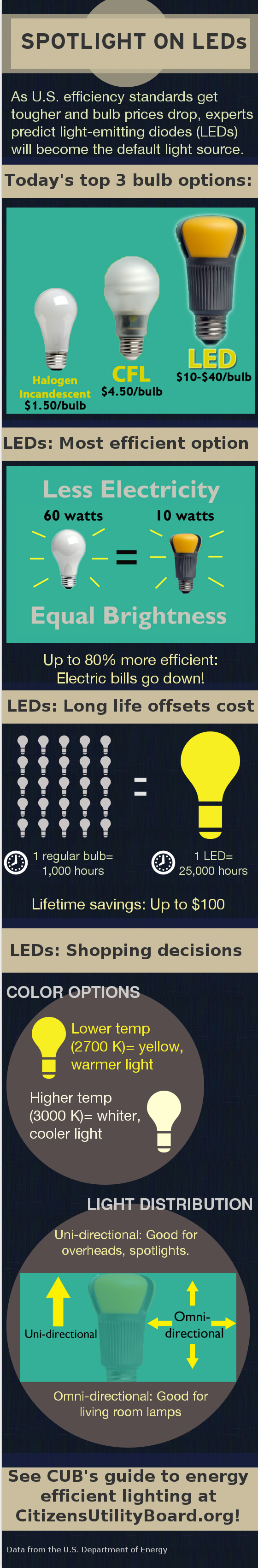 led_infographic_draft4