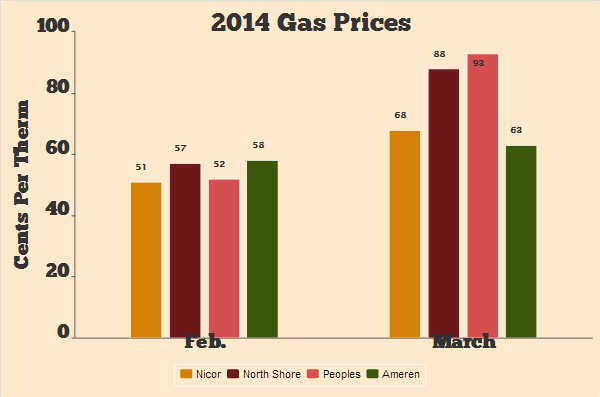 Natural Gas Prices Going Up